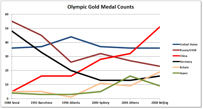 Olympic Medals Over Time Daniel Ludwinski - 1992 olympics medal count