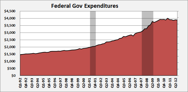 Federal Government Expenditures