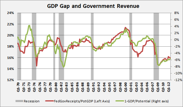 GDP Gap and Gov Revenue