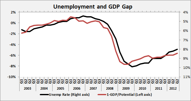 Unemp and GDP Gap