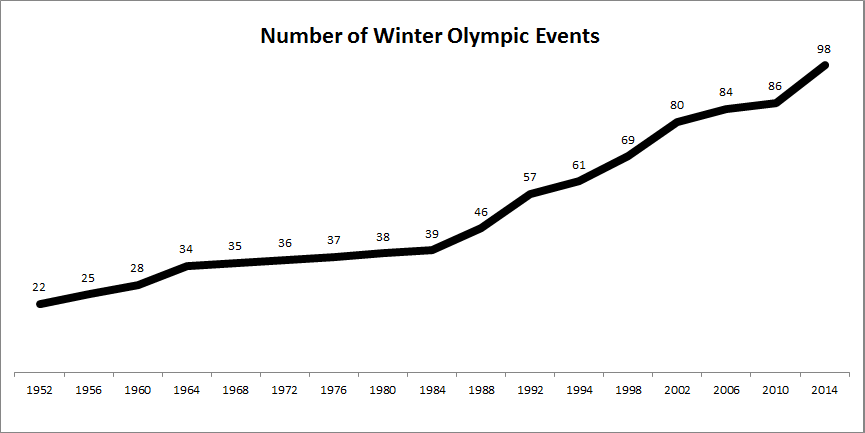 Number of Winter Events 2
