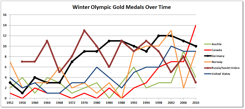 Winter Olympic Gold Medal Counts 1952