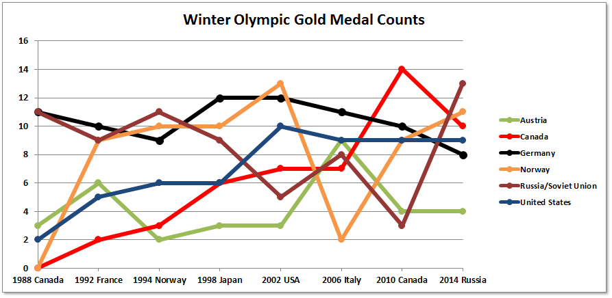 Winter Olympic Gold Medal Counts 1988-2