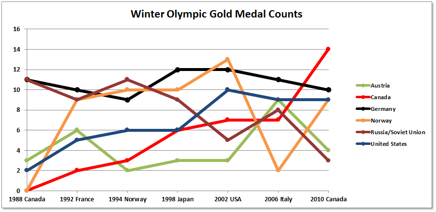 Winter Olympic Gold Medal Counts 1988