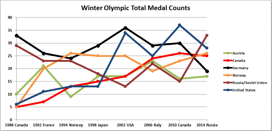 Winter Olympic Total Medal Counts 1988-2
