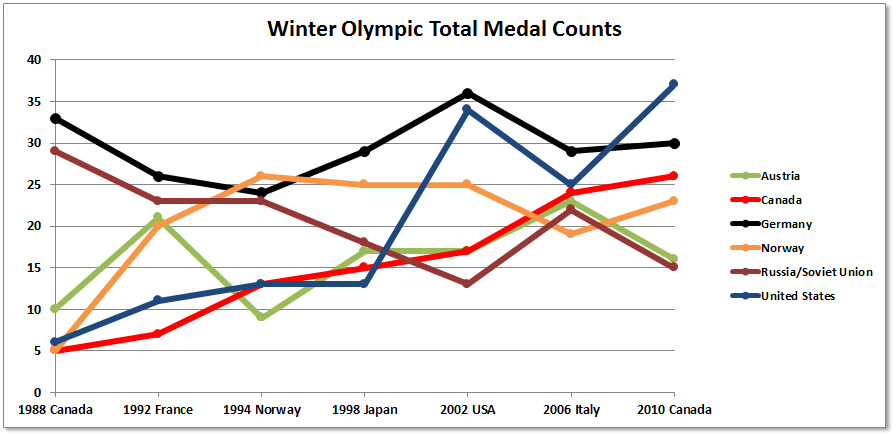 Winter Olympic Total Medal Counts 1988