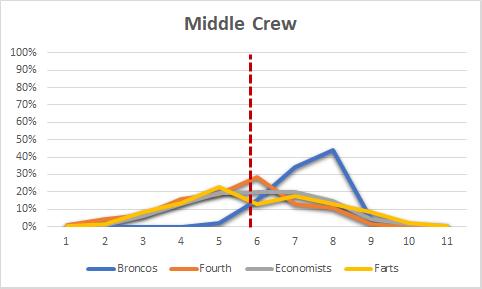 Middle Crew 2017 11 16
