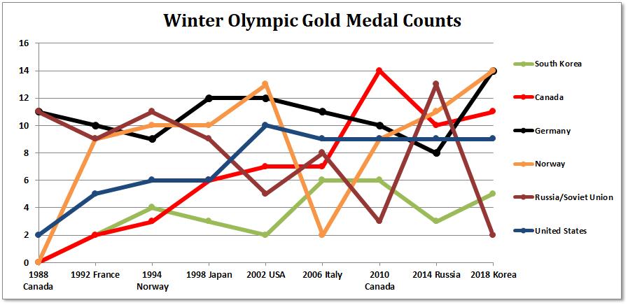 Blog Daniel Ludwinski - Olympic medal count 1992